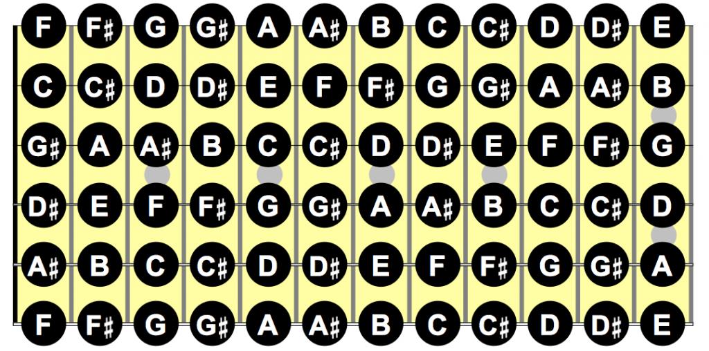Learn Guitar Diagrams